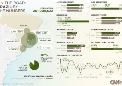 On the road: Brazil by the numbers